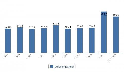 Boliden, utdelningsandel 2009–Q2 2018