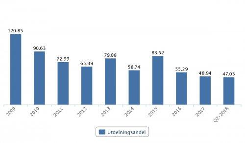 Sweco, utdelningsandel 2009–Q2 2018