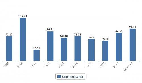 Skanska, utdelningsandel 2009–Q2 2018