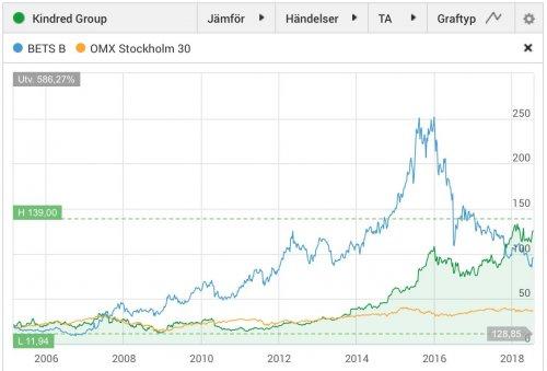 Kindred, aktiekurs, jämfört med Betsson 2005–2018