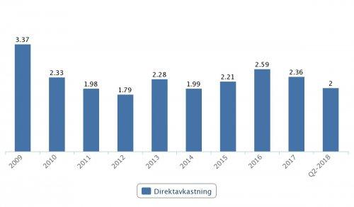 Wallenstam, direktavkastning 2009–Q2 2018
