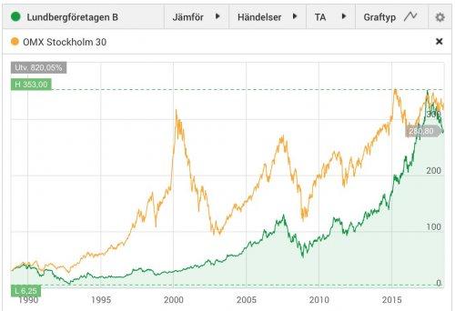 Lundbergföretagen, aktiekurs 1986–2018