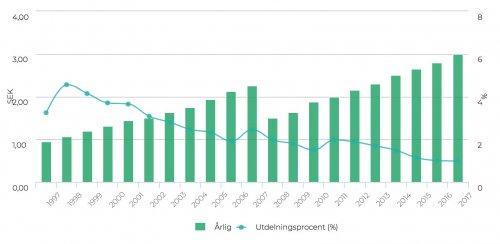 Lundbergföretagen, utdelningshistorik 1996–2017