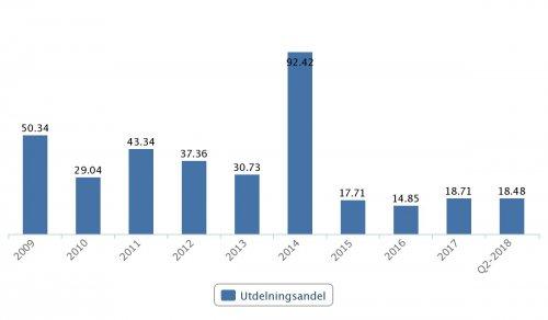 Wihlborgs, utdelningsandel 2009–Q2 2018