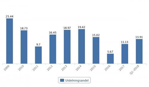 Lundbergföretagen, utdelningsandel 2009–2017