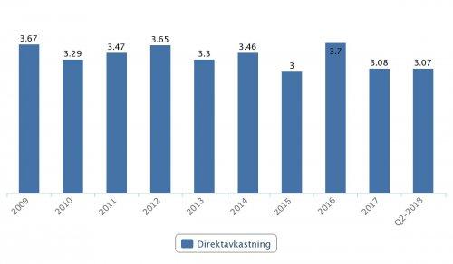 SKF, direktavkastning 2009–Q2 2018