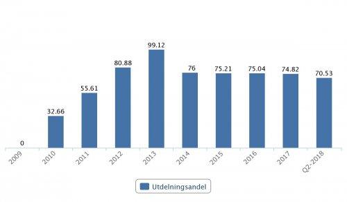 Swedbank, utdelningsandel 2009–Q2 2018