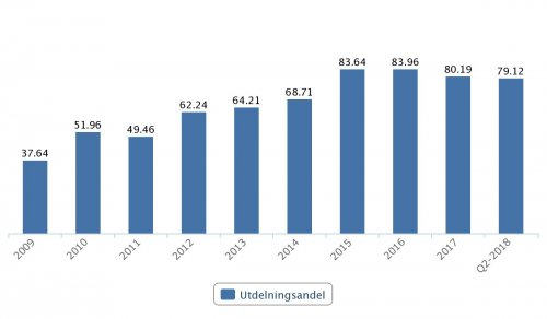ABB, utdelningsandel 2009–2017