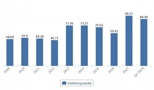 Handelsbanken, utdelningsandel 2009–Q2 2018
