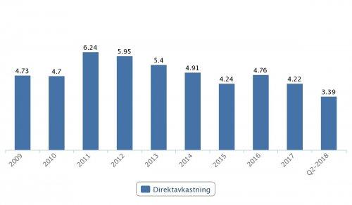 AstraZeneca, direktavkastning 2009–Q2 2018