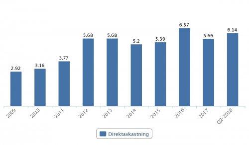 SEB, direktavkastning 2009–Q2 2018