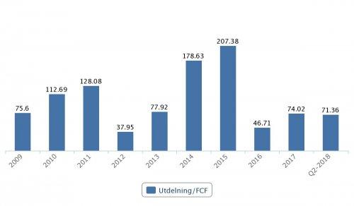 Telia, utdelningsandel av det fria kassaflödet, 2009–Q2 2018