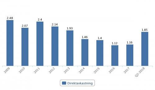 Getinge, direktavkastning 2009–Q2 2018