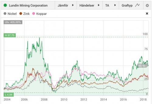 Lundin Mining, aktiekurs 2004–2018 jämfört med utvecklingen för koppar, zink och nickel