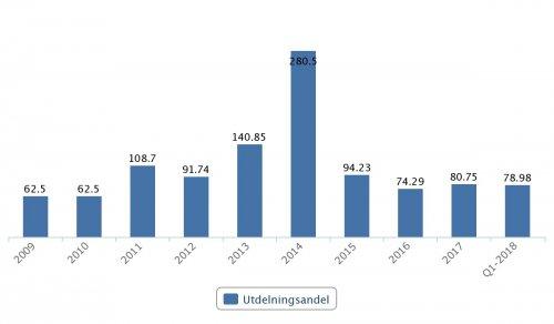 Acando, utdelningsandel 2009–Q1 2018