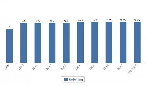 HM, utdelningar 2009–Q2 2018