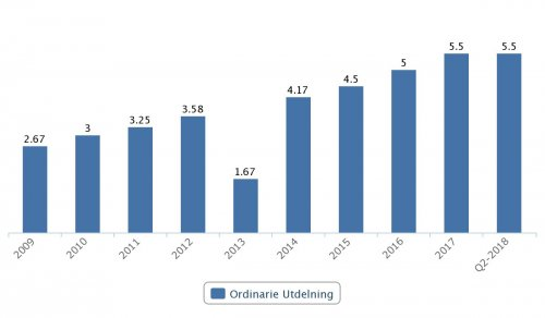 Handelsbanken, utdelningar 2009–Q2 2018