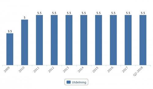 SKF, utdelningar 2009–Q2 2018