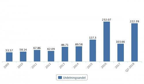 Telia, utdelningsandel 2009–Q2 2018
