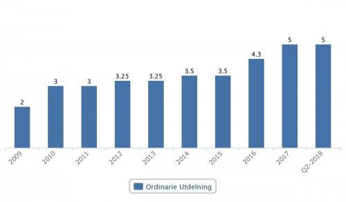 Sweco, utdelningar 2009–Q2 2018