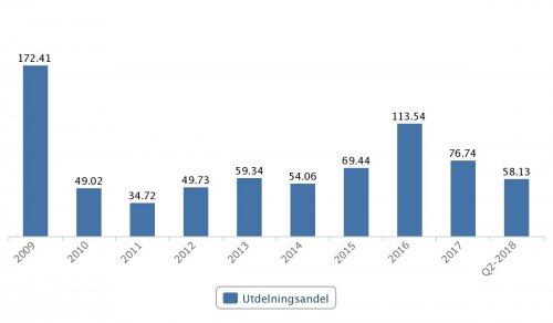 SEB, utdelningsandel 2009–Q2 2018