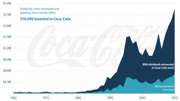 Diagram över cocacola-aktien som visar återinvesterad utdelning vs ej återinvesterad utdelning