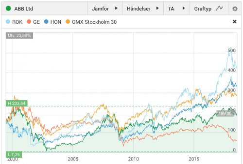 ABB, aktiekurs jämfört med konkurrenterna General Electric, Honeywell International och Rockwell Automation, juli 1999-juni 2018
