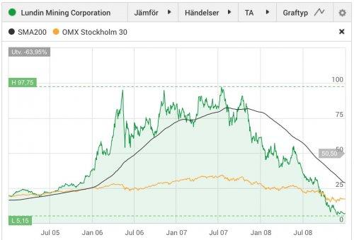Lundin Mining, aktiekurs 2005–2008