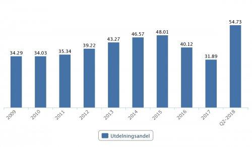 Getinge, utdelningsandel 2009–Q2 2018