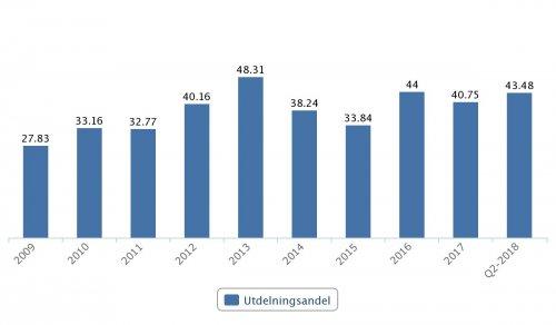Vitec, utdelningsandel 2009–Q2 2018