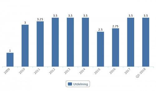 Sandvik, utdelningar 2009–Q2 2018