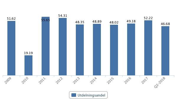 ÅFs utdelningsandel de senaste 10 åren