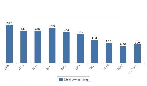 Lundbergföretagen, direktavkastning 2009–2017