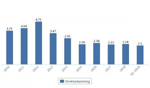 Lagercrantz, direktavkastning 2009–2018