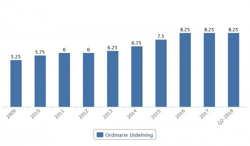 Skanska, ordinarie utdelningar 2009–Q2 2018