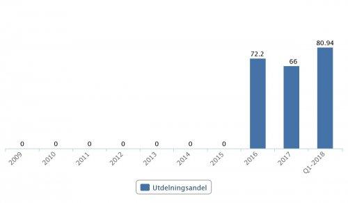 LeoVegas, utdelningsandel 2016–2017