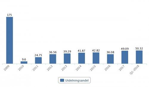 Autoliv, utdelningsandel 2009–Q1 2018