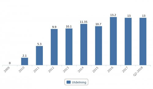 Swedbank, utdelningar 2009–Q2 2018
