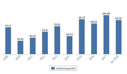 Kindred, utdelningsandel 2009–2017