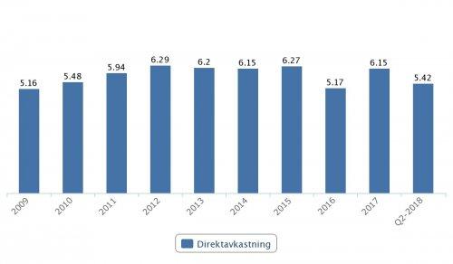 Telia, direktavkastning 2009–Q2 2018