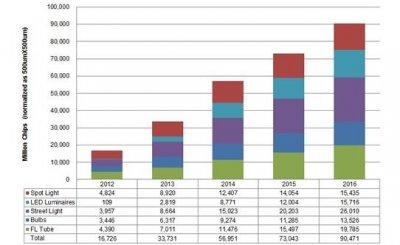 LED belysning marknadsanalys