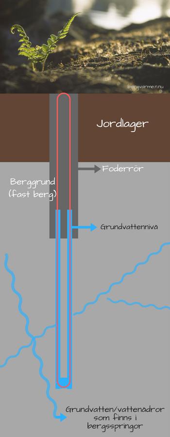 Bild som visar berg och mark i genomskärning och vart foderröret går.