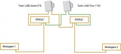 10-5-inkoppling-exempel.jpg