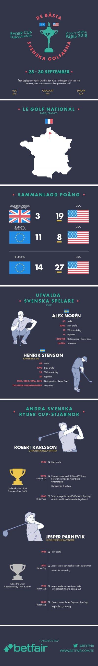 Infografik Ryder Cup Europalaget