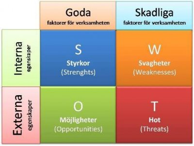 /449-swot-analys-swot-analysis-strengths-weaknesses-opportunities-threats-styrkor.jpg