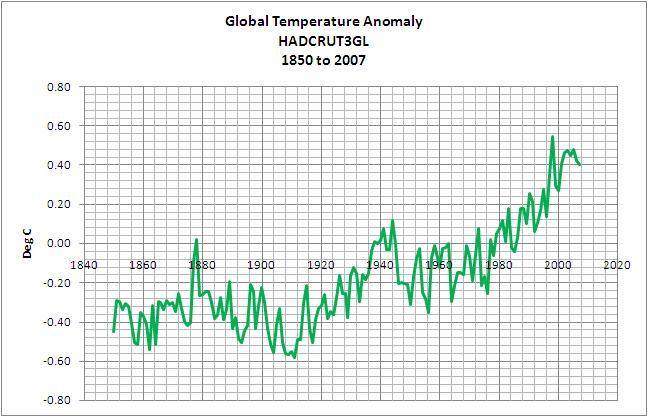 Ifrågasatt officiell temperaturkurva