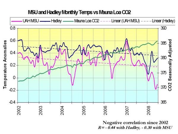 Korrelation 2002-2008