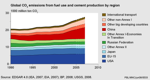 Koldioxidutsläpp - hela världen