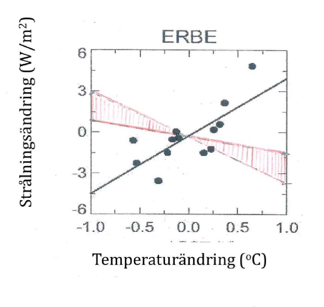 Samband havstemperatur och utgående strålning
