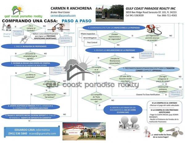 /eduardo-cava-guillermo-cava-carmen-anchorena-proceso-de-compra-de-una-propiedad-gcp-realty-gulf-coast-paradise.jpg